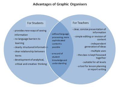 clilstore unit 3031: clil4u teacher course module 8 – clil ... diagram of a teacher